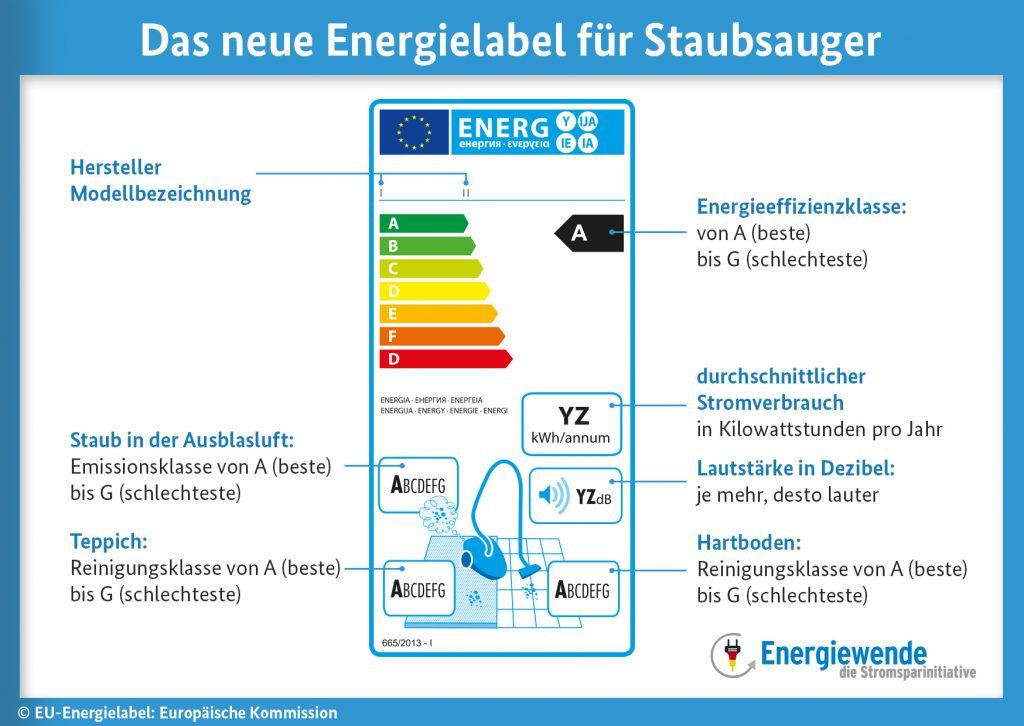 Infografik Energielabel