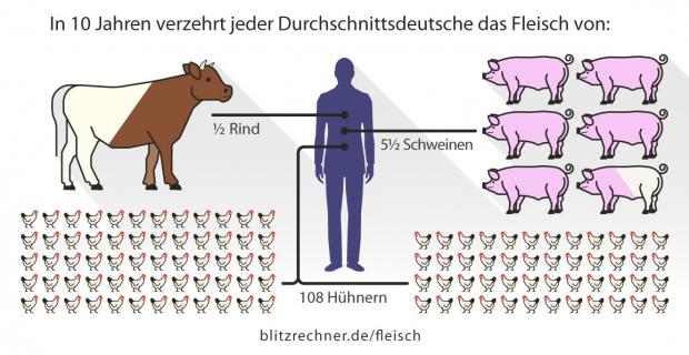Fleisch-Rechner für Fleischesser, Vegetarier und Veganer