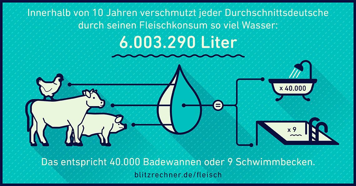 Wasserverschmutzung durch Tierhaltung