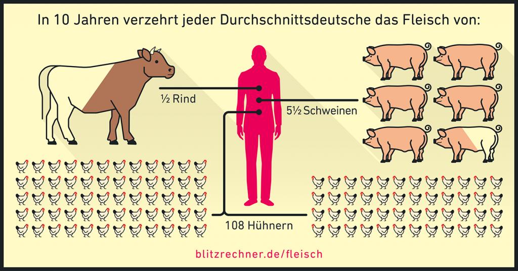 Fleischverzehr in Deutschland.