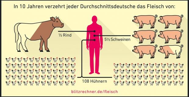 Fleischkonsum: Auswirkungen auf Umwelt, Tiere & Mensch