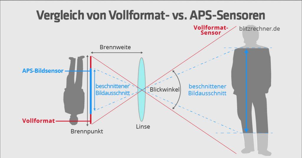 vollformat-vs-aps-sensor