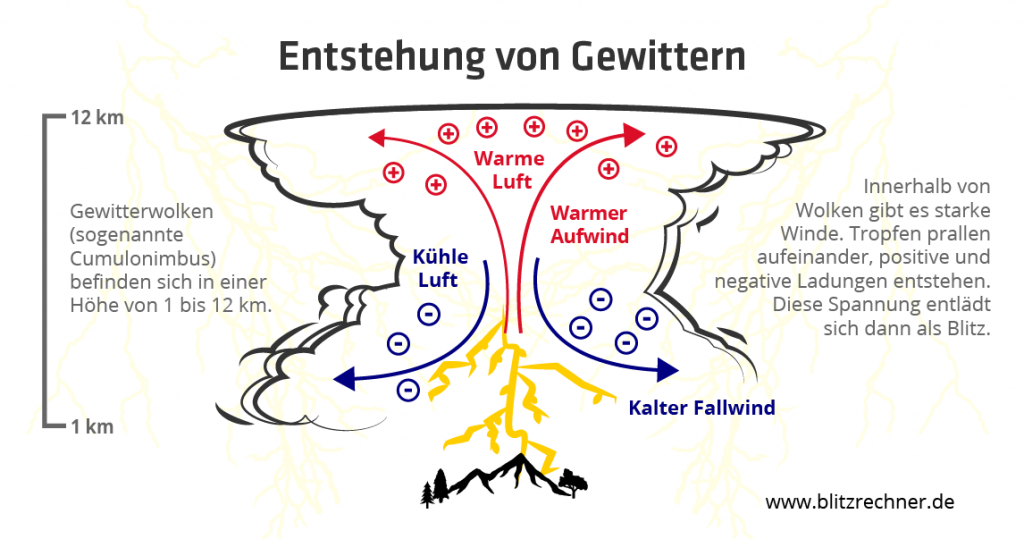 Entstehung von Gewittern